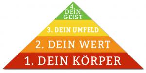 OBENEDICT | Besser leben mit den 4 Flow-Komponenten