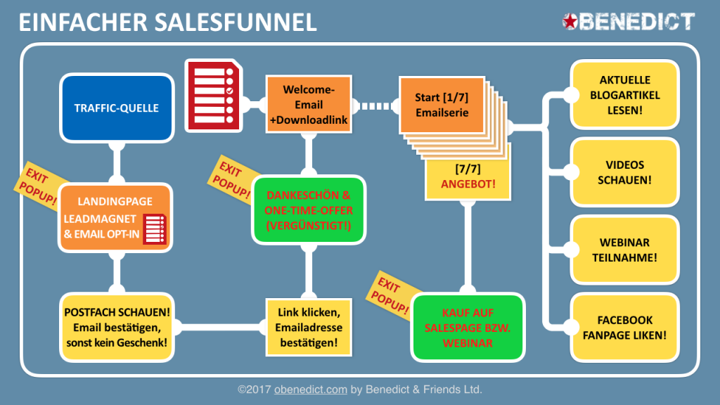 OBENEDICT | Minimum Salesfunnel